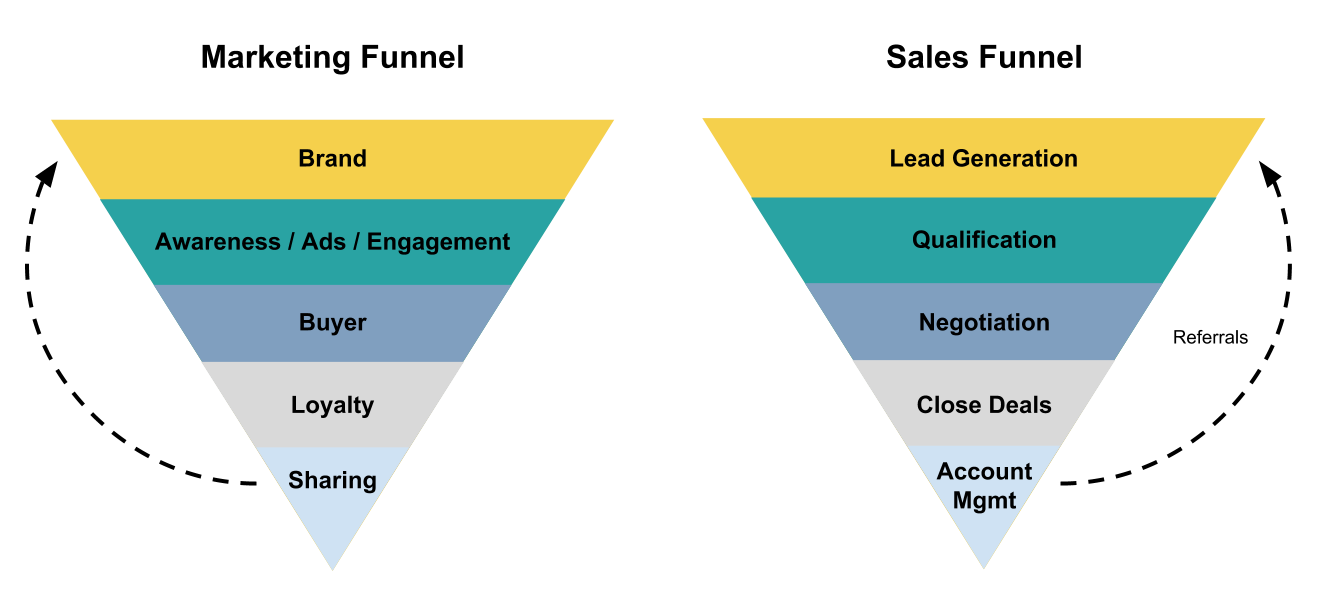 b2c-lead-generation-vs-traditional-marketing-funnel-vs-sales-funnel