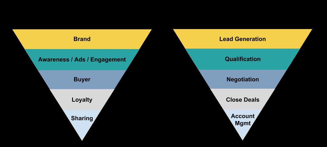 b2c-lead-generation-vs-traditional-marketing-funnel-vs-sales-funnel